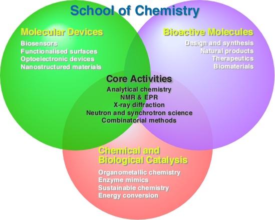 Biochemistry sydney uni physics